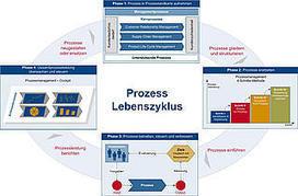 Managementsysteme: Praktikable Anleitungen für Prozesse | Austrian Standards News | Scoop.it