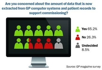 Should GPs fear sharing NHS data? - GP online   Health and Social care Birmingham   Scoop.it