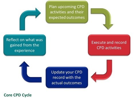 Overview | Continuing professional development (CPD) | Membership | BCS - The Chartered Institute for IT | Professionalism | Scoop.it