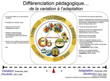 Qu'est ce que la pédagogie différenciée ? | Vei... | formation des enseignants maroc | Scoop.it