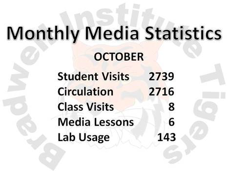 October Media Statistics | Bradwell Institute Media | Scoop.it