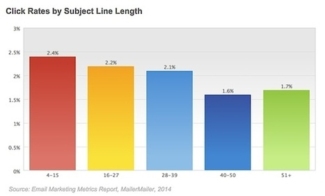 Email Newsletter Performance by Time Sent and Subject Line Length | health | Scoop.it