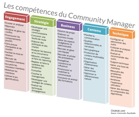 Community manager : quelles compétences au-delà des médias sociaux ?   Le journal d'Hervé sur les médias sociaux et le community management   Scoop.it