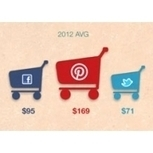 INFOGRAPHIC: Facebook Dominates Referral Traffic To Retail Sites; Pinterest Users Spend More | Centennial, Colorado | Scoop.it