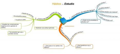 Hábitos de estudio - Cursos Tecnicas de estudio | Psicopedagogía | Scoop.it