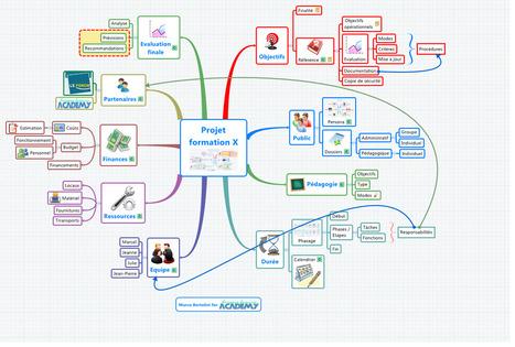Mindmapping pour formateurs : intégrez une carte conceptuelle pour expliquer lesprocédures | Time to Learn | Scoop.it