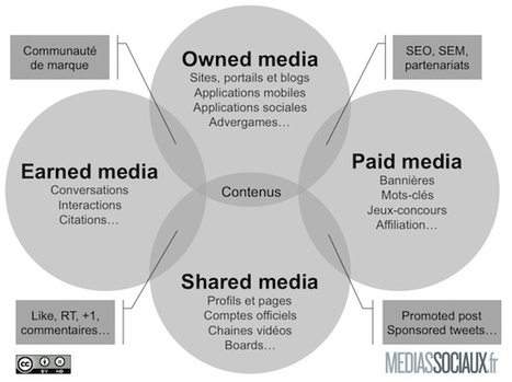 De la maturation du mix media digital à l'heure des médias sociaux - MediasSociaux.fr | 3rd generation of marketing tools | Scoop.it
