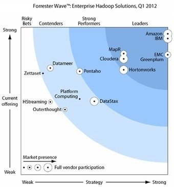 Big recognition for IBM big data | Smarter Computing Blog | Données en masse | Scoop.it