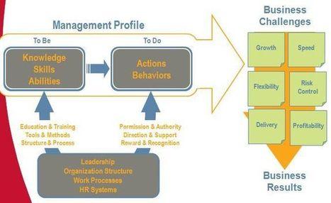 Collaborative Intelligence Management Méthodes - Un nouveau Style de Management | Formation, Management & Outils Technologiques support de l'intelligence collective | Scoop.it