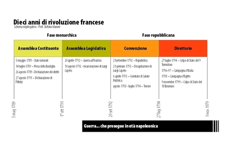 Le fasi della rivoluzione francese   Didattica   Scoop.it