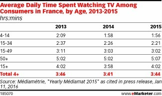 How TV Is Consumed in France - eMarketer | Web & Media | Scoop.it