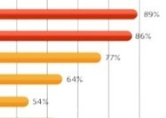 Apple, Android To CRUSH Kindle In 2013's Year oF Mobile Commerce [Survey] | Social on the GO!!! | Scoop.it