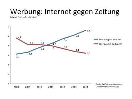 Der Medienwandel beschleunigt sich | Social Media, Kommunikation und PR | Scoop.it