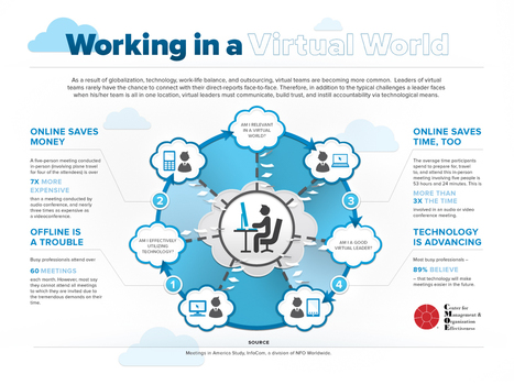 [Infographic] – Working In A Virtual World | Leadership Development in Virtual Worlds | Scoop.it