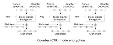 A Few Thoughts on Cryptographic Engineering: Why I hate CBC-MAC | Information Security Madness | Scoop.it