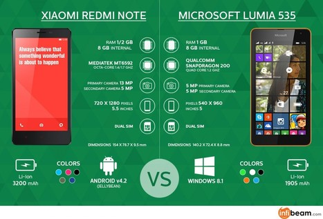 Xiaomi Redmi Note vs Microsoft Lumia 535: Make A Smart Choice | Visual.ly | Online Shopping Store | Scoop.it