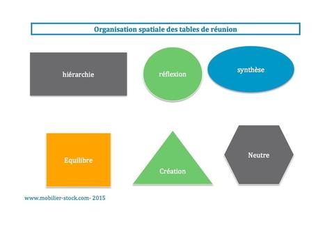 Actualités - Et si la disposition de vos tables de réunion influençait la qualité de celle ci ? | Formations & Web | Scoop.it