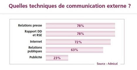 2.5. Quelle communication autour du mécénat - I... | communication | Scoop.it