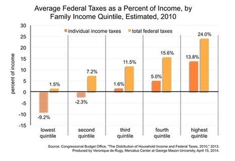 ¿Cuántos impuestos pagan las familias estadounidenses? | Diego ... | Multigestión | Scoop.it