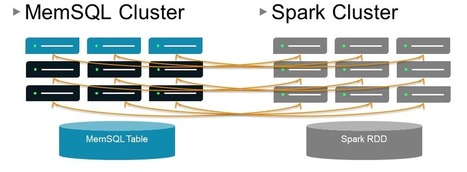 Apache Spark Continues to Spread Beyond Hadoop | BIG DATA | Scoop.it