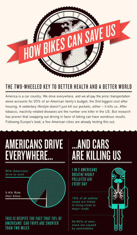 Bikes Can Save Us! [infographic] | green infographics | Scoop.it