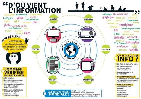 D'où vient l'information ? 3 infographies pédagogiques et 3 guides éthiques | Education & Numérique | Scoop.it