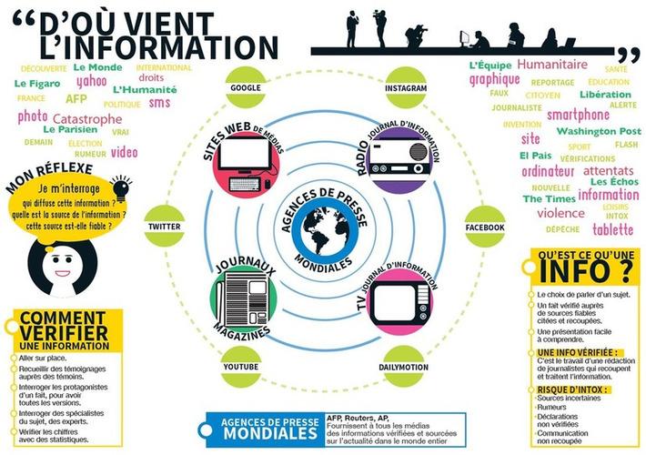 NetPublic » D'où vient l'information ? 3 infographies pédagogiques et 3 guides éthiques | TIC et TICE mais... en français | Scoop.it