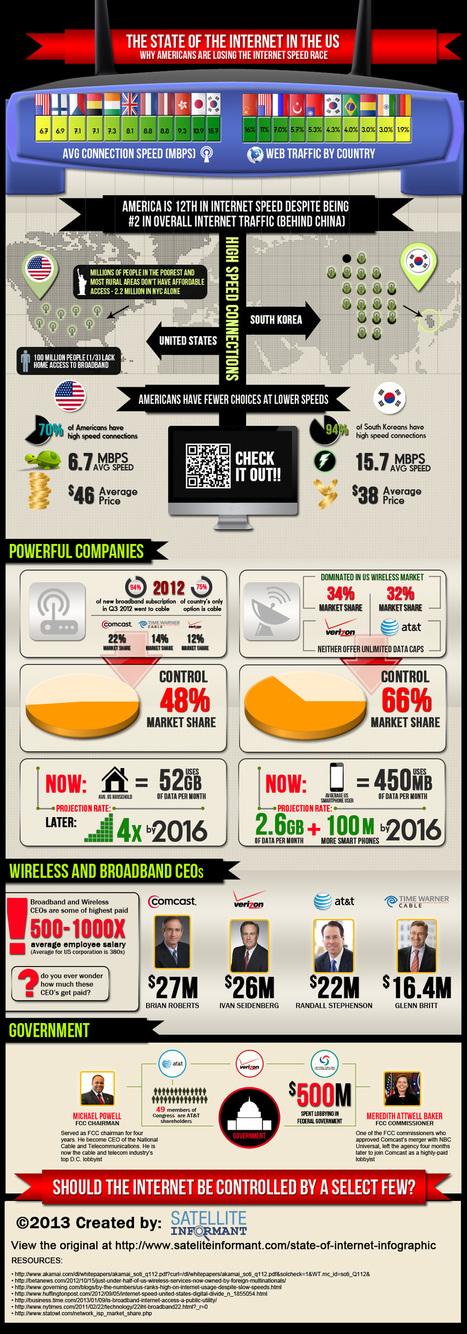 Why Internet in America is Falling Behind | Business 2 Community | Digital-News on Scoop.it today | Scoop.it