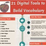 {Infographic} 21 Digital Tools to Build Vocabulary | Learning Unlimited | Research-based Literacy Strategies | Instructional Technology Tools | East Professional Development | Scoop.it