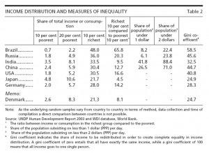 Desigualdades Sociales en los Brics | Economy Weblog | #Spanishrevolution | Scoop.it