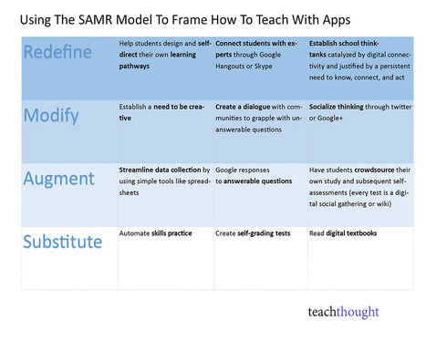 Using The SAMR Model To Frame How To Teach With Apps | Technology Enhanced Learning in Teacher Education | Scoop.it