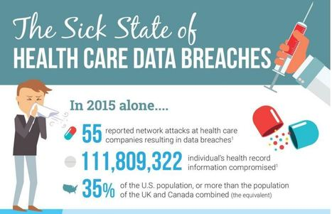 Infografía: El Estado enfermo de las violaciones de datos en salud | eSalud Social Media | Scoop.it