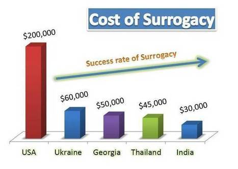 Cheap surrogacy in India   Cheap Surrogacy   Surrogacy   Scoop.it