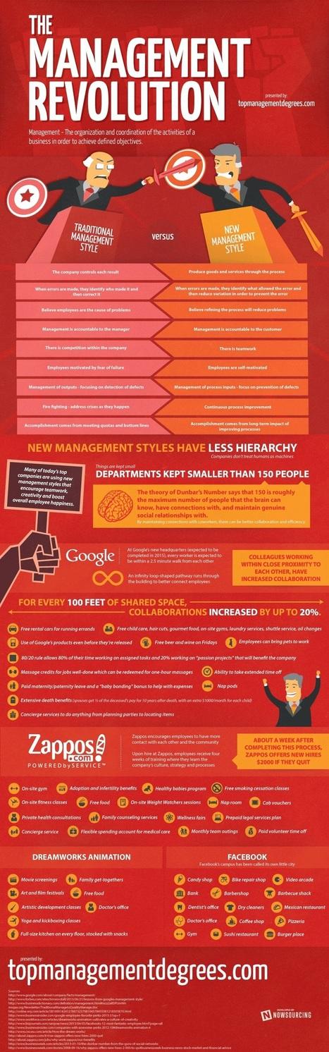 The Great Management Revolution [Infographic] | Marketing - Strategic | Scoop.it