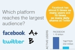Twitter vs. Facebook Ad Showdown: Which Offers the Best Social Media Ad Platform? | ESocial | Scoop.it