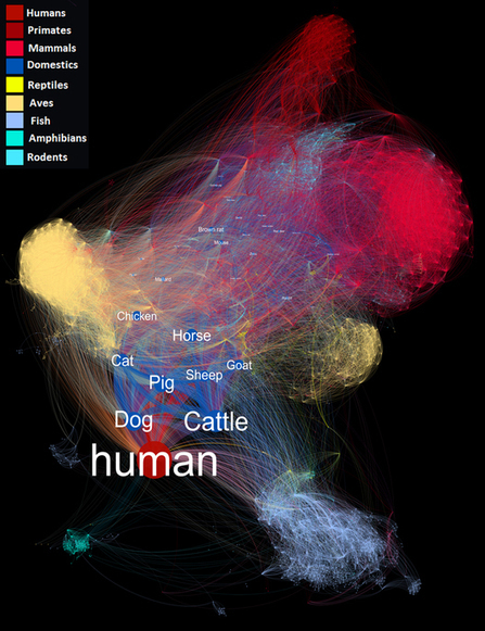Database of host-pathogen and related species interactions, and their global distribution | Complex Insight  - Understanding our world | Scoop.it