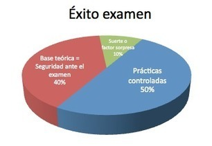 Especial Oposiciones Word y Excel | HOJAS DE CALCULO | Scoop.it