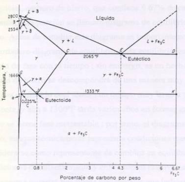 Aceros: Aleaciones Hierro Carbono | Propiedad de los Materiales | Scoop.it