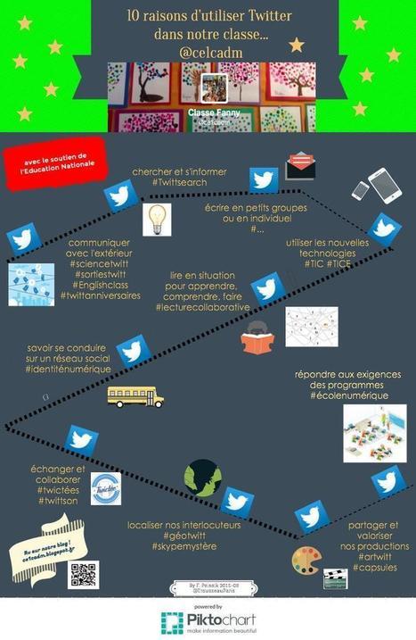 10 raisons d'utiliser Twitter en classe par F. Peissik | TUICE_Université_Secondaire | Scoop.it
