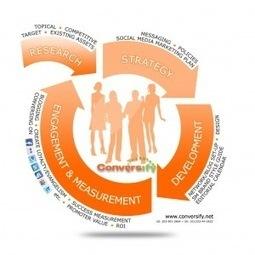 El proceso del Social Media   Social Media e Innovación Tecnológica   Scoop.it