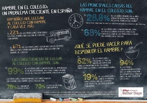 Uno de cada cinco profesores afirma que hay niños que llegan al colegio con hambre | La Mejor Educación Pública | Scoop.it