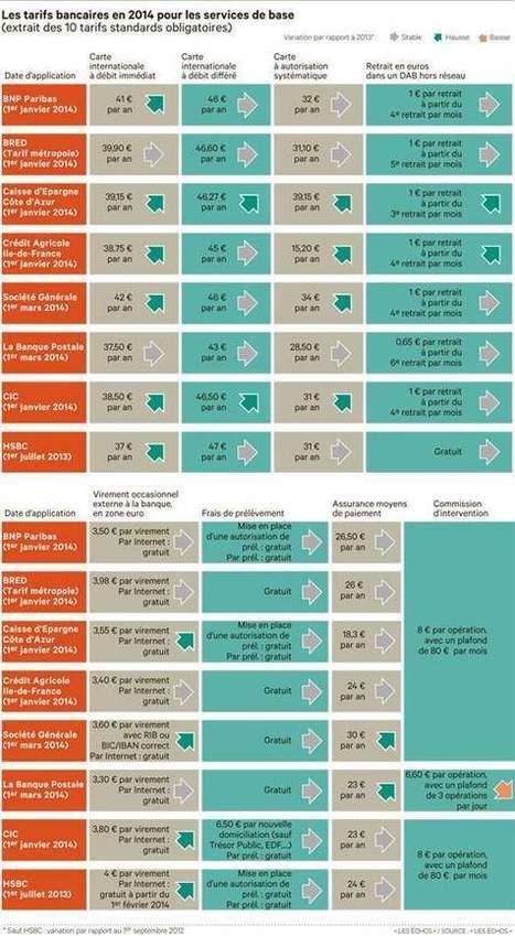 Les tarifs bancaires standards vontencore grimper en 2014   Banque en Ligne   Scoop.it