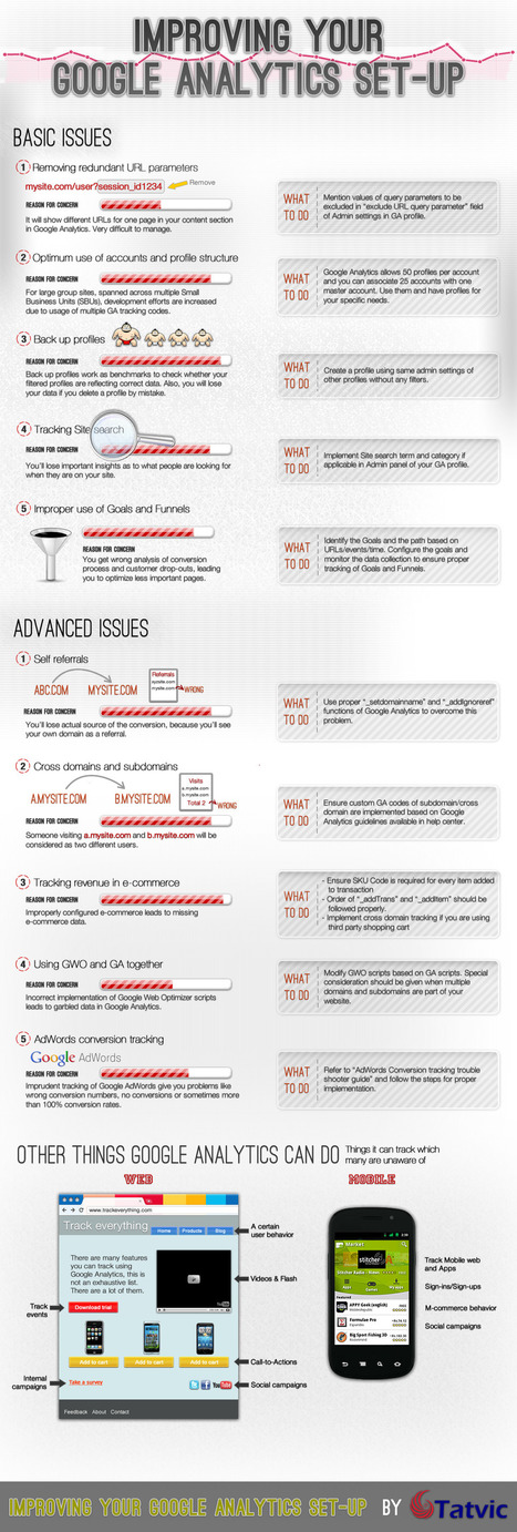 Improving Google Analytics [Infographic] | Time to Learn | Scoop.it