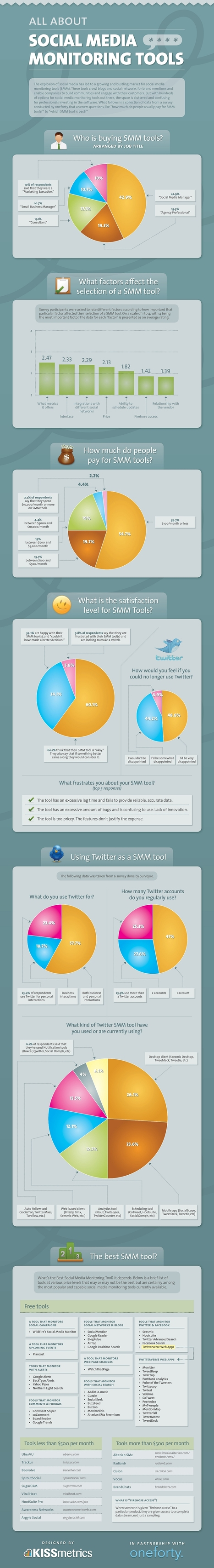 Social Media Monitoring Tools | INFOGRAPHIC | web digital strategy | Scoop.it