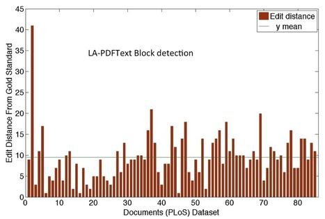 lapdftext - Layout-Aware Text Extraction from Full-text PDF of Scientific Articles | bioutilities | Scoop.it