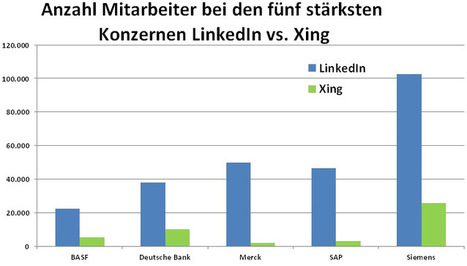 LinkedIn vs. Xing in Deutschland Herbst 2012 | Social Media and Business Development | Scoop.it