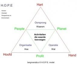 Sociaal innoveren: enkele van mijn gereedschappen ...   SocialeDialoog   Scoop.it