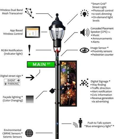 Smart street lights | JWT Intelligence | Futurewaves | Scoop.it