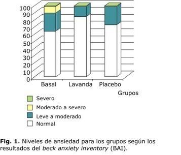 Revista Cubana de Plantas Medicinales - Fitoaromaterapia como complemento para mejorar la salud laboral | Lavanda ( Lavandula officinalis). | Scoop.it