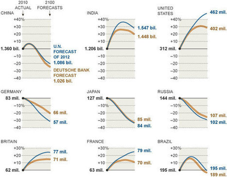 Off the Charts: World Population Could Peak by 2055 - New York Times | RRHS AP Human Geography | Scoop.it